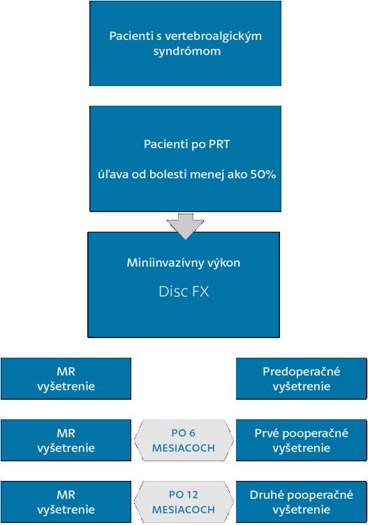 organigram EPCIII